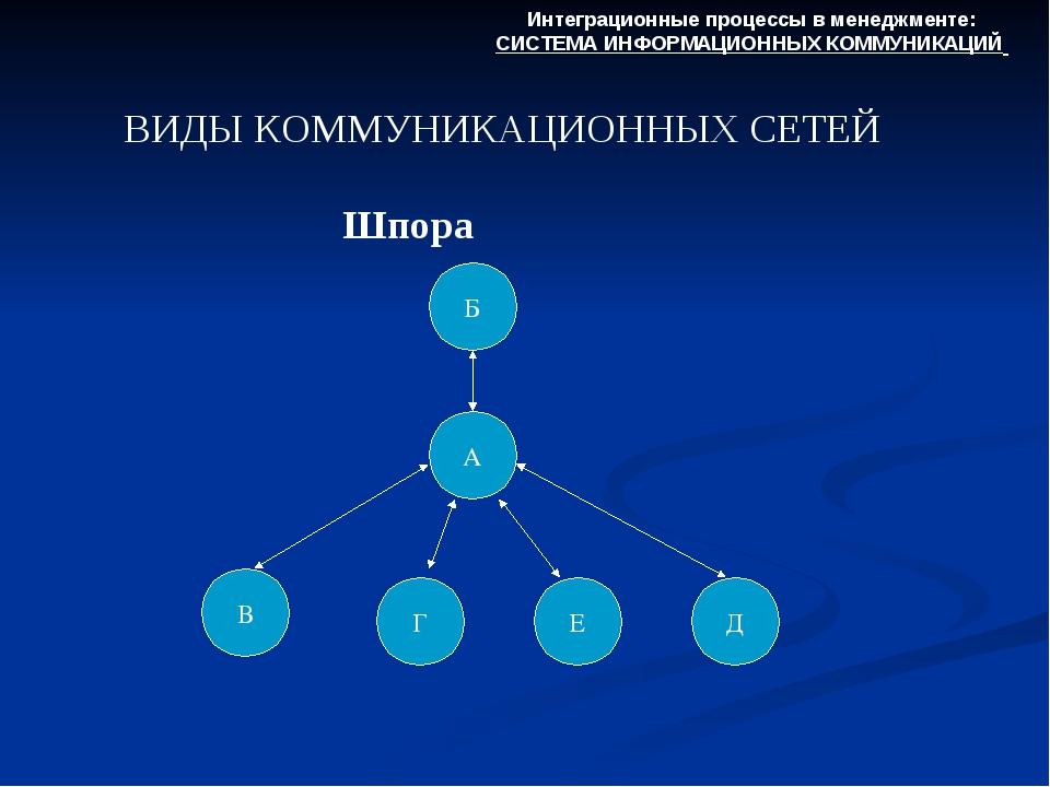 ВИДЫ КОММУНИКАЦИОННЫХ СЕТЕЙ Интеграционные процессы в менеджменте: СИСТЕМА ИН...