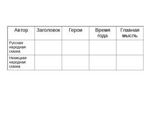 Автор Заголовок Герои Время года Главная мысль Русская народная сказка Немец