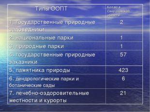 Типы ООПТКол-во в Свердловской области 1. государственные природные заповед