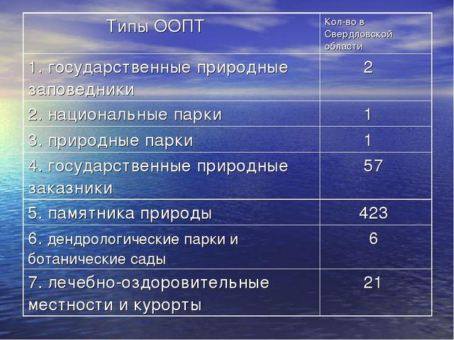 Типы ООПТКол-во в Свердловской области 1. государственные природные заповед...