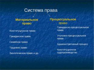 Система права Материальное право Процессуальное право Конституционное право Г