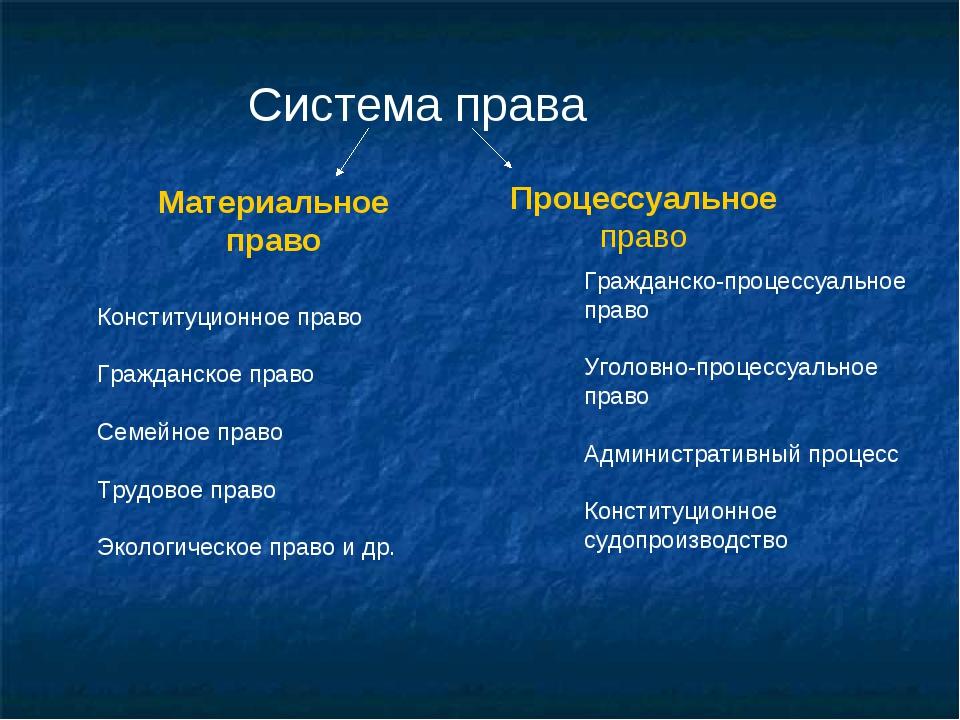 Система права Материальное право Процессуальное право Конституционное право Г...