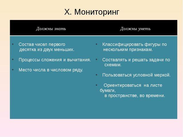 X. Мониторинг Должны знать Должны уметь Состав чисел первого десятка из двух...
