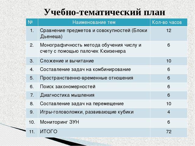 Учебно-тематический план № Наименование тем Кол-во часов 1. Сравнение предмет...