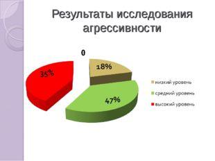 Результаты исследования агрессивности