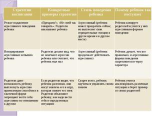 Стратегии воспитанияКонкретные примеры стратегииСтиль поведения ребенкаПоч