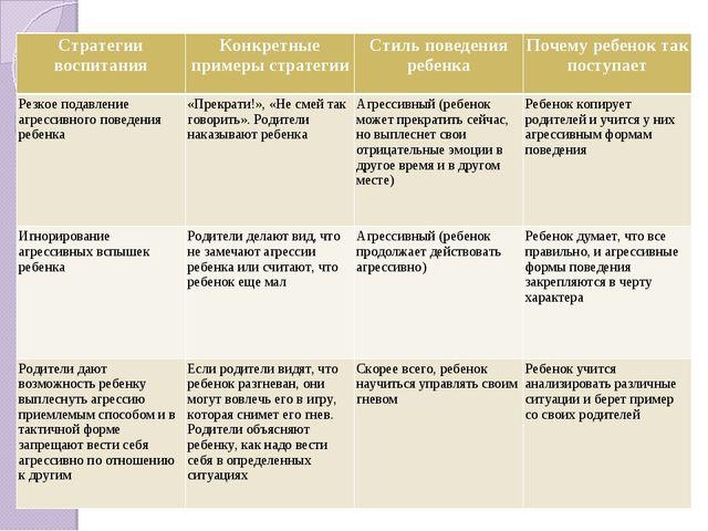 Стратегии воспитанияКонкретные примеры стратегииСтиль поведения ребенкаПоч...