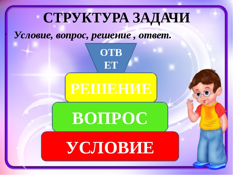 СТРУКТУРА ЗАДАЧИ Условие, вопрос, решение , ответ. УСЛОВИЕ ВОПРОС РЕШЕНИЕ ОТВЕТ