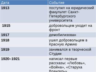 Дата Событие 1913 поступил на юридический факультет Санкт-Петербургского унив