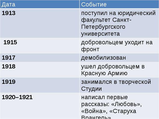 Дата Событие 1913 поступил на юридический факультет Санкт-Петербургского унив...