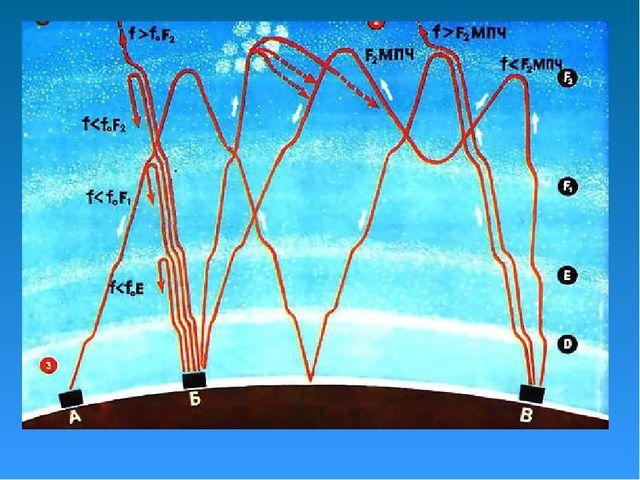 Радиоволны и их распространение :: Радиотехника - теория ...