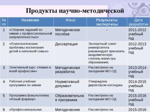 Продукты научно-методической деятельности №пп Название Жанр Результаты экспер