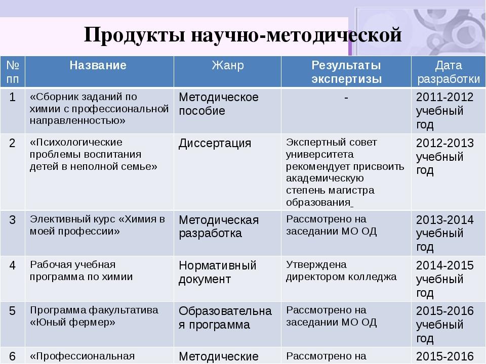 Продукты научно-методической деятельности №пп Название Жанр Результаты экспер...