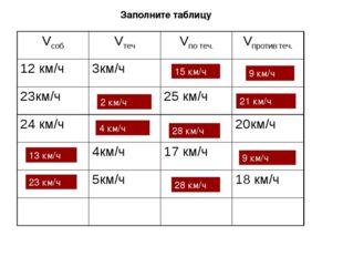Заполните таблицу 15 км/ч 9 км/ч 2 км/ч 21 км/ч 4 км/ч 28 км/ч 13 км/ч 9 км/ч