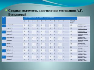 Сводная ведомость диагностики мотивации А.Г. Лускановой № Фамилия Имя Получен
