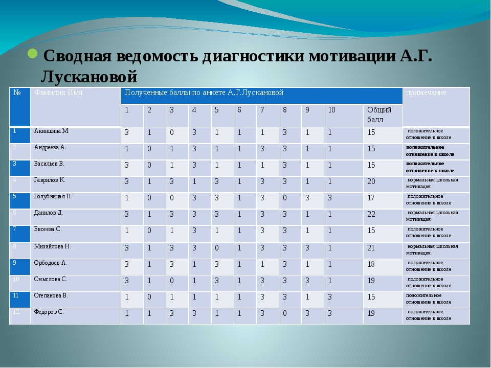 Сводная ведомость диагностики мотивации А.Г. Лускановой № Фамилия Имя Получен...