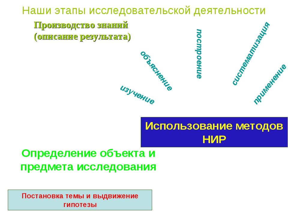 Наши этапы исследовательской деятельности Производство знаний (описание резул...