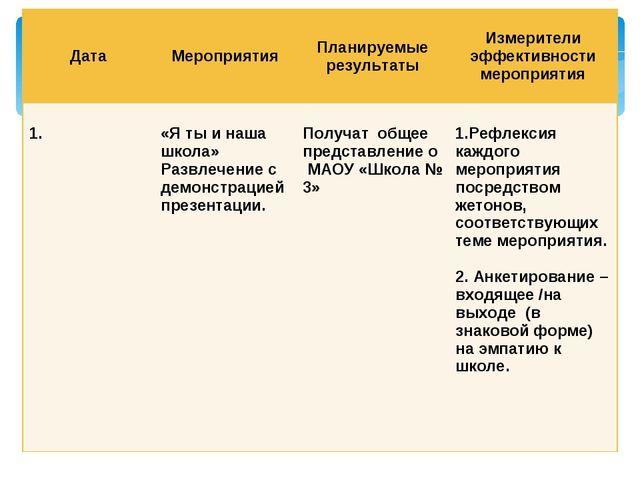 ДатаМероприятияПланируемые результатыИзмерители эффективности мероприятия...