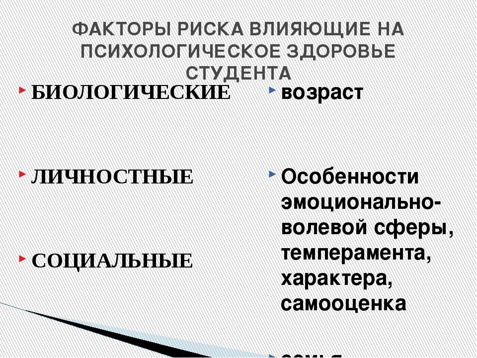 ФАКТОРЫ РИСКА ВЛИЯЮЩИЕ НА ПСИХОЛОГИЧЕСКОЕ ЗДОРОВЬЕ СТУДЕНТА БИОЛОГИЧЕСКИЕ ЛИЧ...