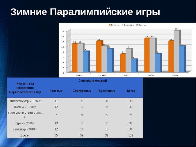 Зимние Паралимпийские игры Место и год проведенияПаралимпийскихигр Завоевано...