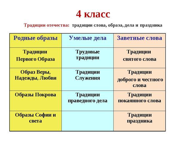 4 класс Традиции отечества: традиции слова, образа, дела и праздника Родные о...