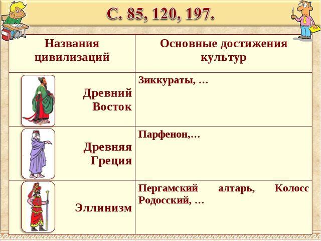 Названия цивилизацийОсновные достижения культур Древний ВостокЗиккураты, …...