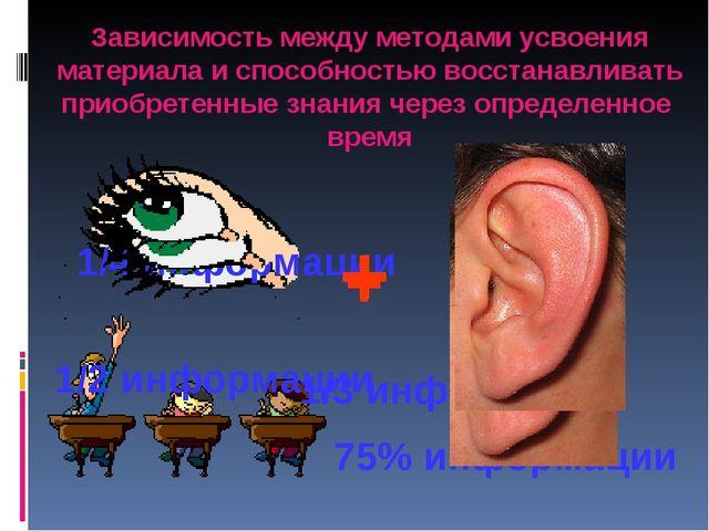 1/4 информации 75% информации 1/2 информации 1/3 информации + + Зависимость м...