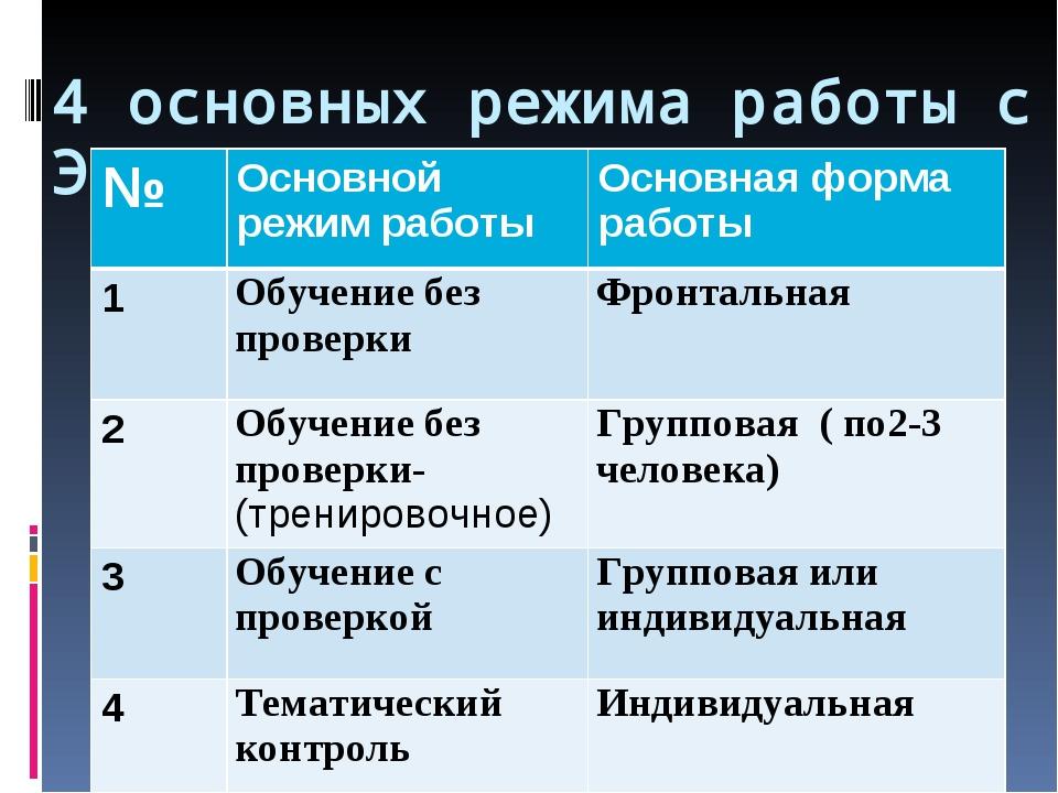 4 основных режима работы с ЭОР: №Основной режим работыОсновная форма работы...