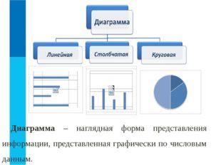 Диаграмма – наглядная форма представления информации, представленная графичес