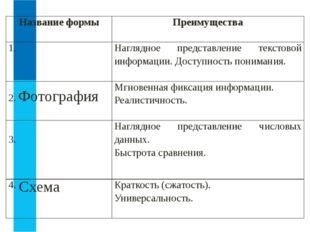 Схема Название формы Преимущества 1. Наглядное представление текстовой информ