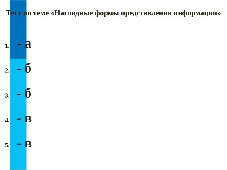 Тест по теме «Наглядные формы представления информации» - а - б - б - в - в