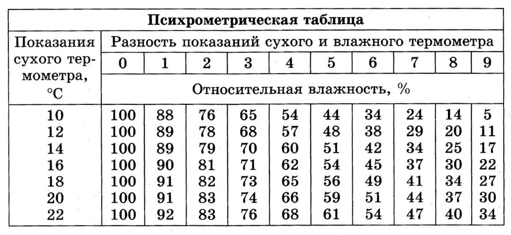 показание в таблицы по узи