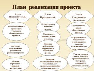 План реализации проекта 1 этап Подготовительный Анализ отношений к проекту вс