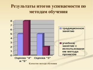 Результаты итогов успеваемости по методам обучения Качество метода обучения