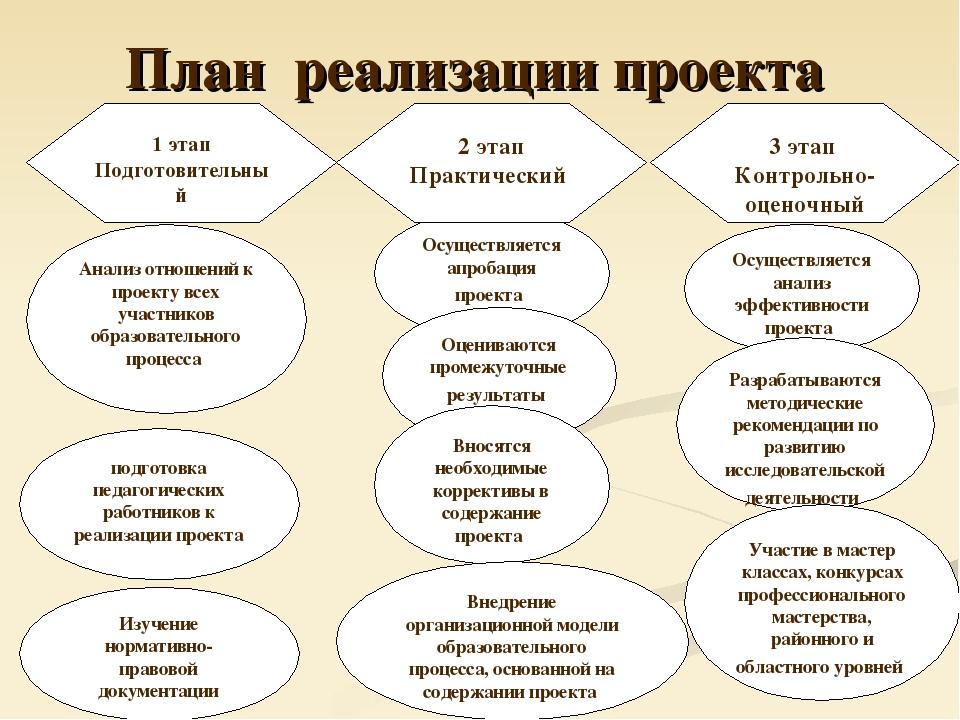 План реализации проекта 1 этап Подготовительный Анализ отношений к проекту вс...