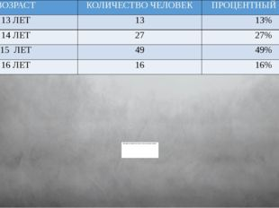 ВОЗРАСТ КОЛИЧЕСТВО ЧЕЛОВЕК ПРОЦЕНТНЫЙ СОСТАВ 13 ЛЕТ 13 13% 14 ЛЕТ 27 27% 15 Л