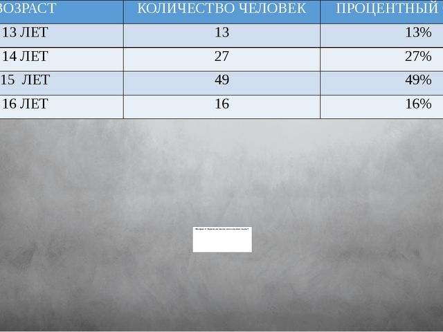ВОЗРАСТ КОЛИЧЕСТВО ЧЕЛОВЕК ПРОЦЕНТНЫЙ СОСТАВ 13 ЛЕТ 13 13% 14 ЛЕТ 27 27% 15 Л...