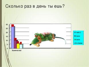 Сколько раз в день ты ешь?