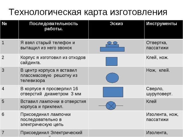 Технологическая карта изготовления №Последовательность работы.ЭскизИнструм...