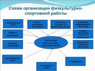 Схема организации физкультурно-спортивной работы Организация физкультурное- с