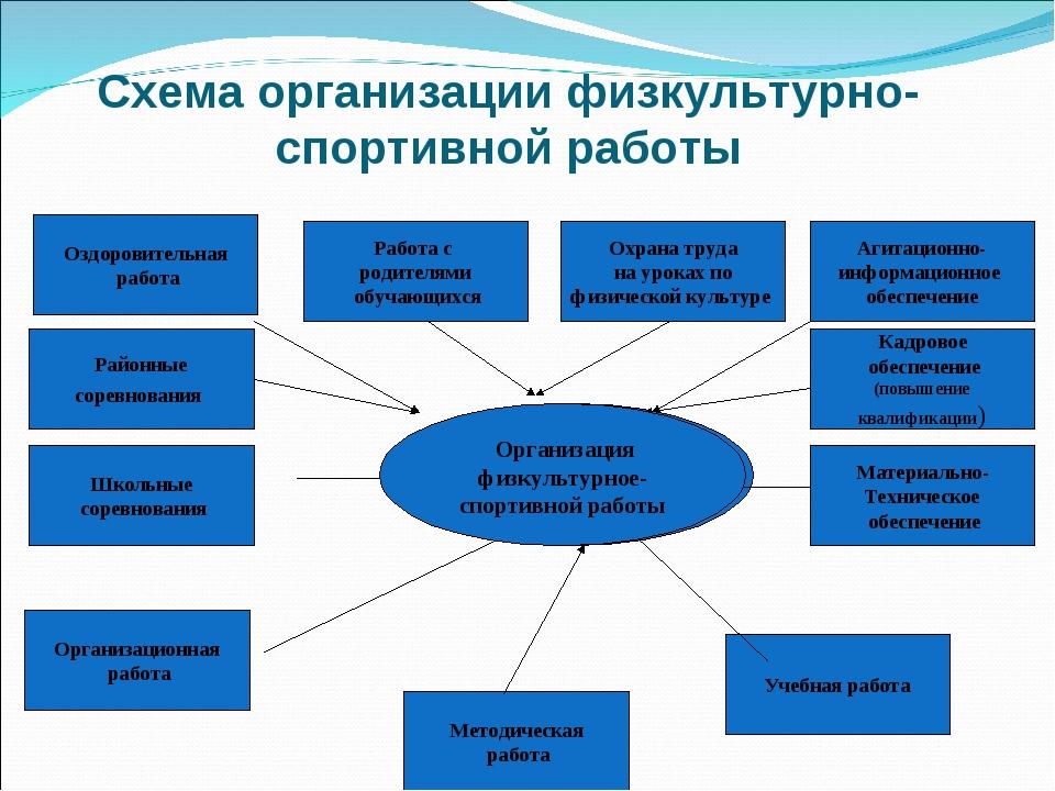 Схема организации физкультурно-спортивной работы Организация физкультурное- с...