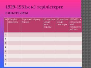 1929-1931ж көтерілістерге сипаттама № Көтеріліс ошақтары Қарсылық көрсету түр