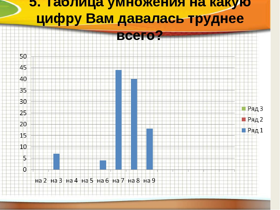 5. Таблица умножения на какую цифру Вам давалась труднее всего?