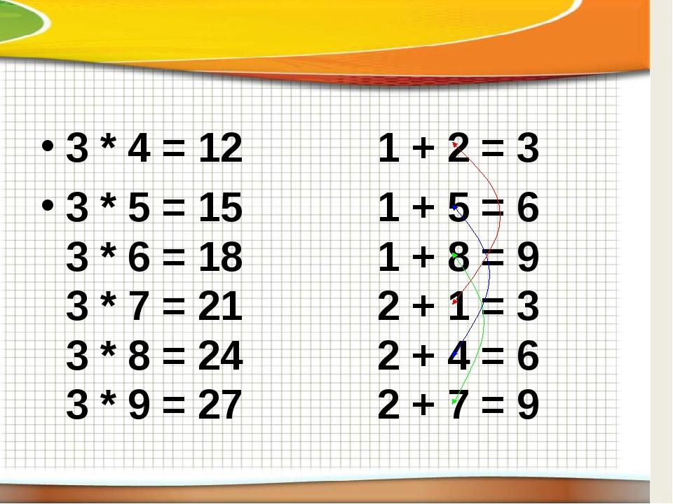 3 * 4 = 12 1 + 2 = 3 3 * 5 = 151 + 5 = 6 3 * 6 = 181 + 8 = 9 3 * 7 = 2...