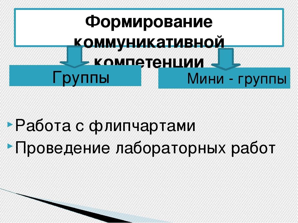 Формирование коммуникативной компетенции Группы Мини - группы Работа с флипча...