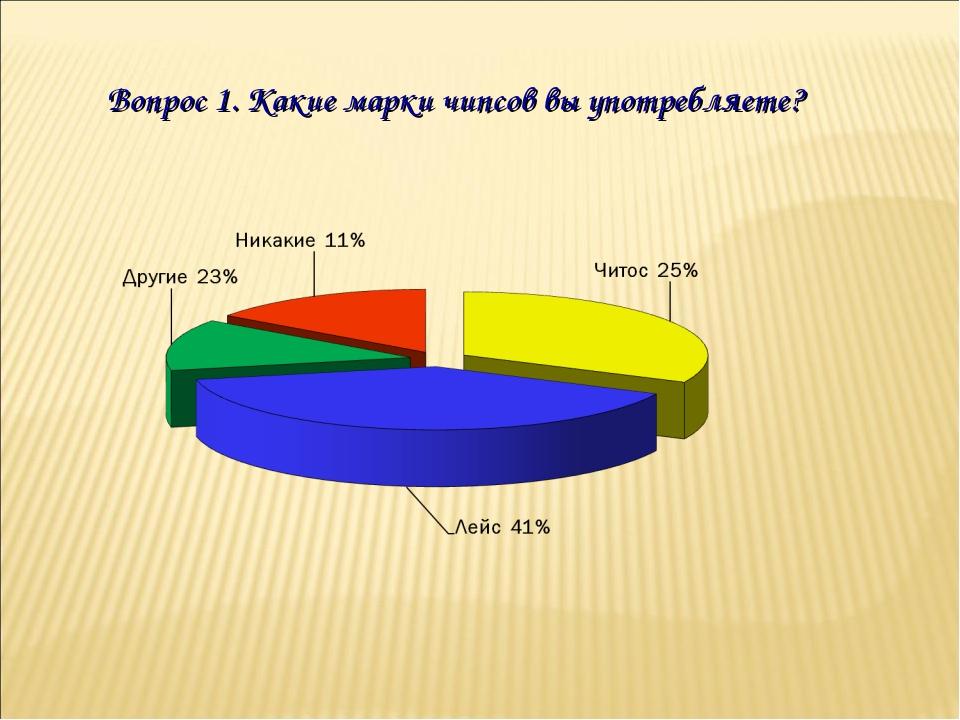 Вопрос 1. Какие марки чипсов вы употребляете?