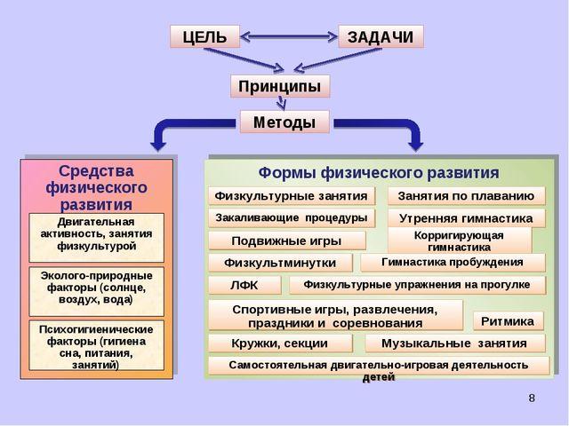 Методы ЦЕЛЬ ЗАДАЧИ Принципы *