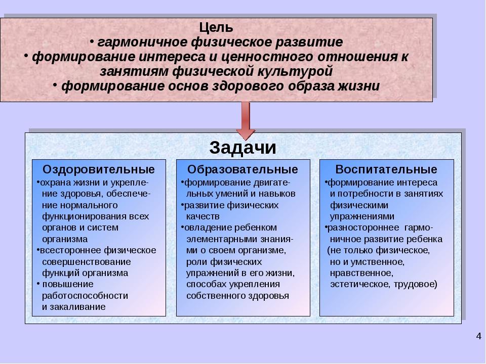 Цель гармоничное физическое развитие формирование интереса и ценностного отно...