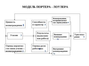 МОДЕЛЬ ПОРТЕРА - ЛОУЛЕРА