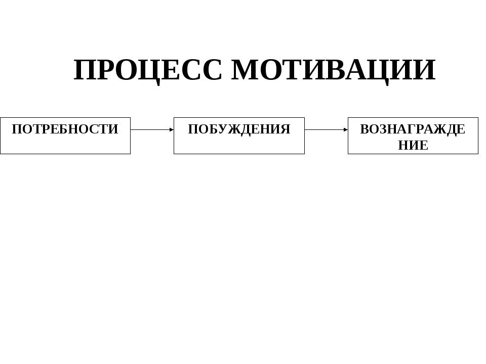 ПРОЦЕСС МОТИВАЦИИ